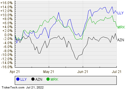 LLY,AZN,MRK Relative Performance Chart