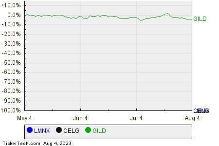 LMNX,CELG,GILD Relative Performance Chart