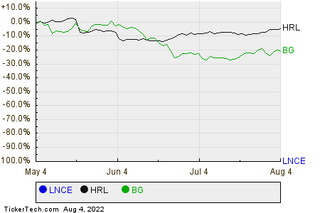 LNCE,HRL,BG Relative Performance Chart