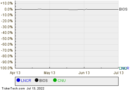 LNCR,BIOS,CNU Relative Performance Chart