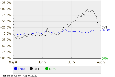 LNDC,CYT,GRA Relative Performance Chart