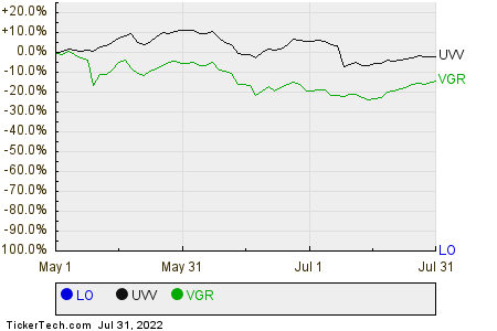 LO,UVV,VGR Relative Performance Chart