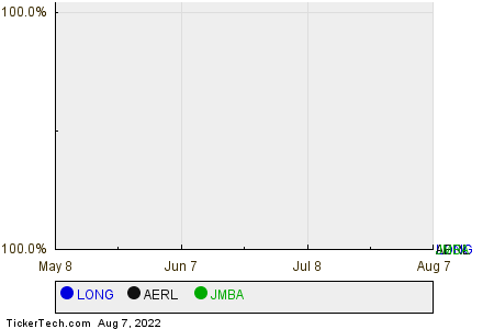 LONG,AERL,JMBA Relative Performance Chart
