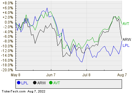 LPL,ARW,AVT Relative Performance Chart