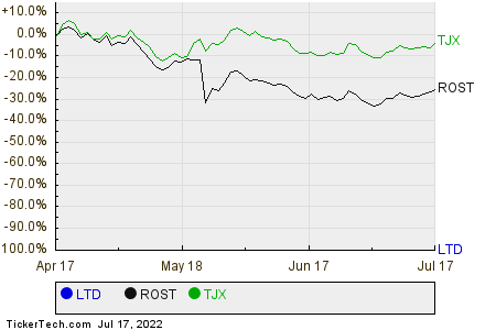 LTD,ROST,TJX Relative Performance Chart