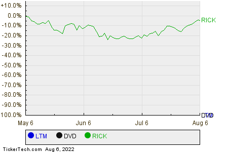 LTM,DVD,RICK Relative Performance Chart