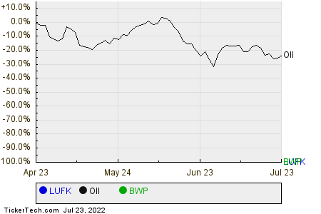 LUFK,OII,BWP Relative Performance Chart
