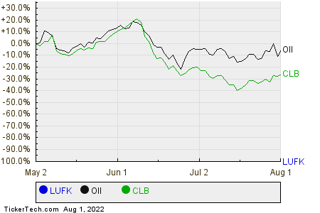 LUFK,OII,CLB Relative Performance Chart