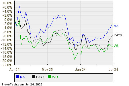MA,PAYX,WU Relative Performance Chart