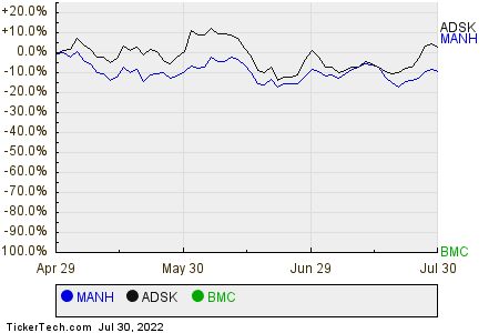 MANH,ADSK,BMC Relative Performance Chart
