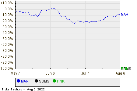 MAR,SGMS,PNK Relative Performance Chart