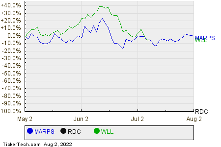 MARPS,RDC,WLL Relative Performance Chart