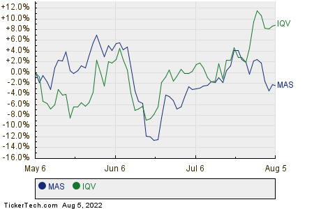 MAS,IQV Relative Performance Chart
