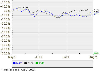 MAT,CLX,AVP Relative Performance Chart