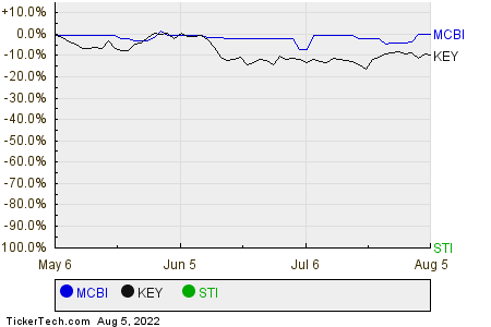 MCBI,KEY,STI Relative Performance Chart