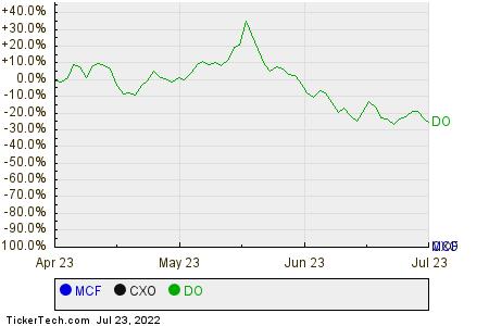 MCF,CXO,DO Relative Performance Chart