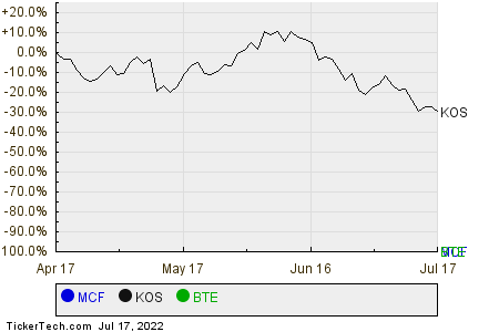 MCF,KOS,BTE Relative Performance Chart