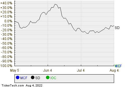 MCF,SD,IOC Relative Performance Chart