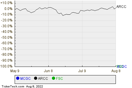 MCGC,ARCC,FSC Relative Performance Chart