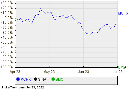 MCHX,SINA,BMC Relative Performance Chart