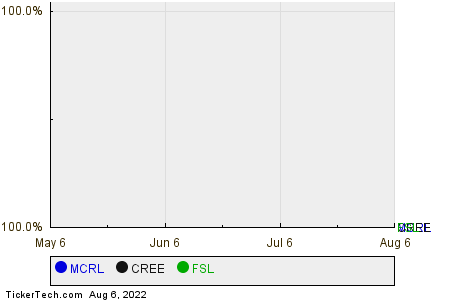 MCRL,CREE,FSL Relative Performance Chart