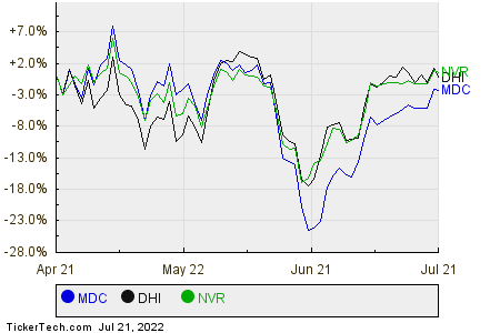 MDC,DHI,NVR Relative Performance Chart