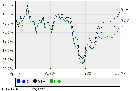 MDC,MTH,KBH Relative Performance Chart