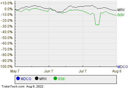 MDCO,MRK,GSK Relative Performance Chart