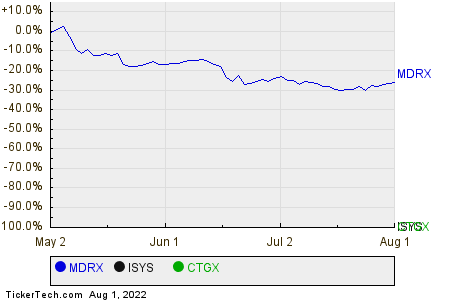 MDRX,ISYS,CTGX Relative Performance Chart
