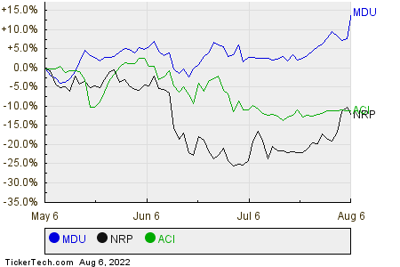 MDU,NRP,ACI Relative Performance Chart
