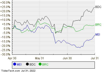 MEI,BDC,BRC Relative Performance Chart