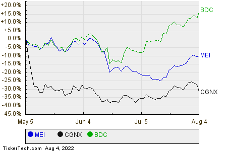 MEI,CGNX,BDC Relative Performance Chart