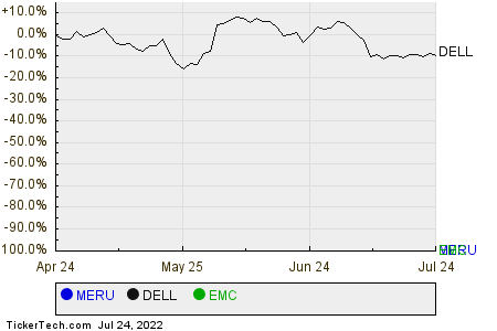 MERU,DELL,EMC Relative Performance Chart