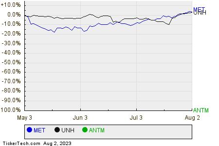 MET,UNH,ANTM Relative Performance Chart