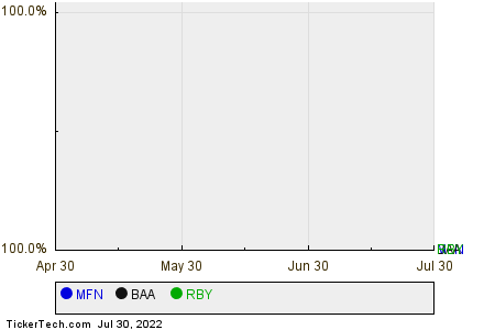 MFN,BAA,RBY Relative Performance Chart
