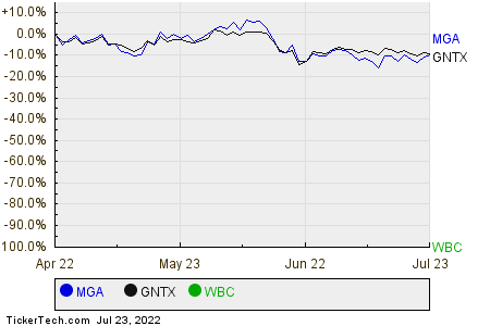 MGA,GNTX,WBC Relative Performance Chart