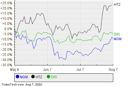 MGM,HTZ,DRI Relative Performance Chart