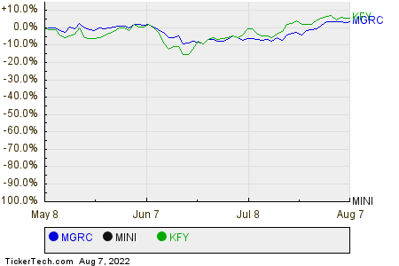 MGRC,MINI,KFY Relative Performance Chart