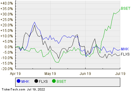 MHK,FLXS,BSET Relative Performance Chart