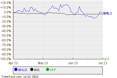 MHLD,MIG,NFP Relative Performance Chart