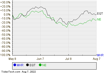 MHR,EQT,NE Relative Performance Chart