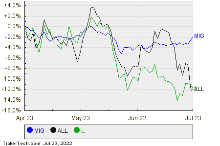 MIG,ALL,L Relative Performance Chart
