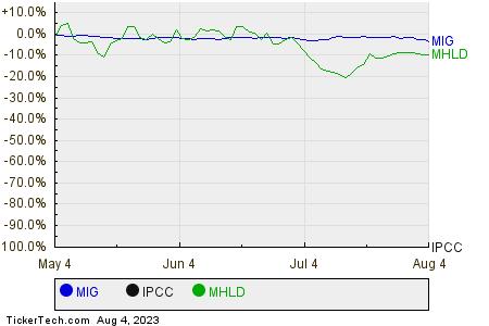 MIG,IPCC,MHLD Relative Performance Chart