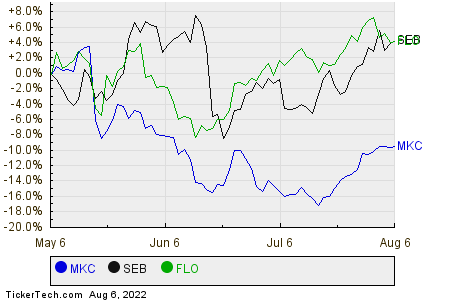 MKC,SEB,FLO Relative Performance Chart