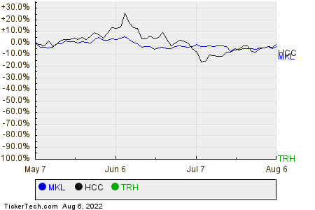 MKL,HCC,TRH Relative Performance Chart