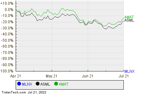 MLNX,ASML,AMAT Relative Performance Chart