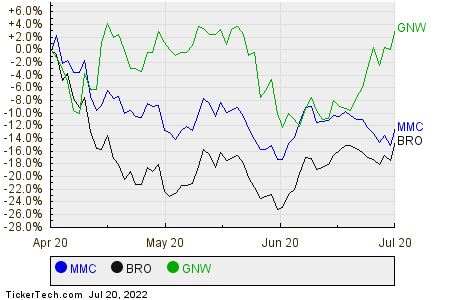 MMC,BRO,GNW Relative Performance Chart