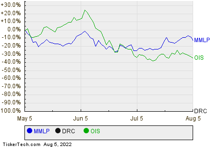 MMLP,DRC,OIS Relative Performance Chart