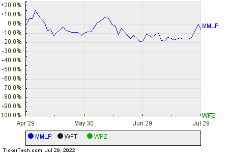 MMLP,WFT,WPZ Relative Performance Chart