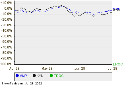 MMP,KYN,EROC Relative Performance Chart